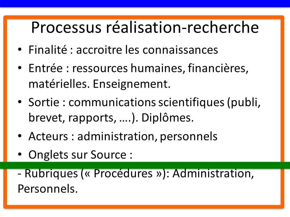 Processus réalisation-recherche