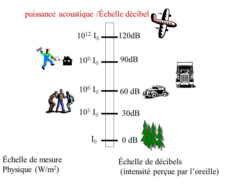 Pollution physique chimique organique et biologique v michotey ppt t l c - Echelle de sensibilite ...