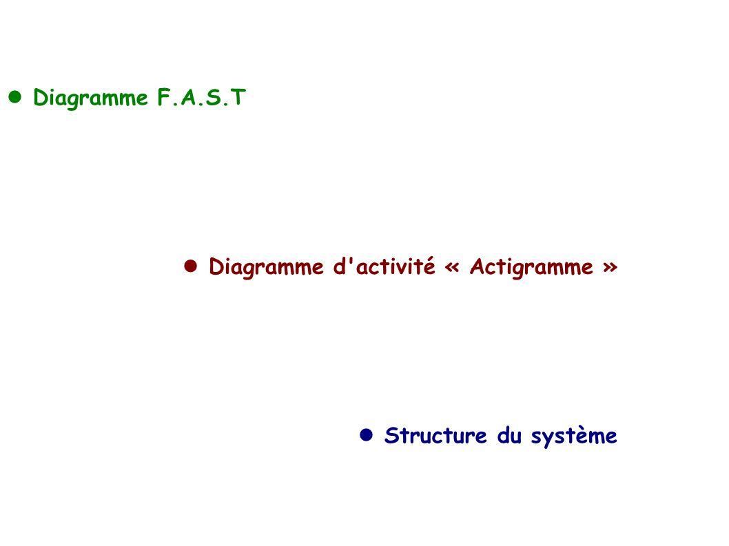 Diagramme F.A.S.T Diagramme d activité « Actigramme » Structure du système
