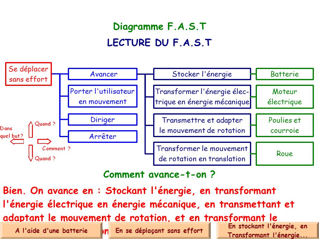 Diagramme F.A.S.T LECTURE DU F.A.S.T Comment avance-t-on