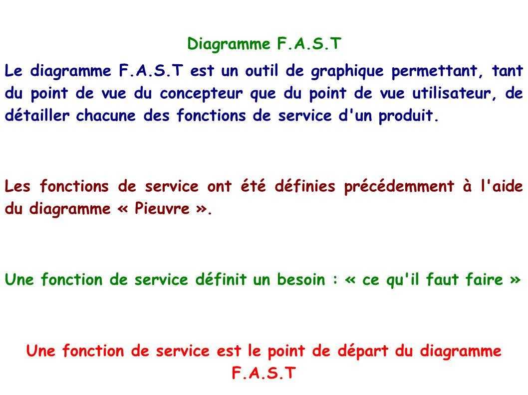 Une fonction de service est le point de départ du diagramme F.A.S.T