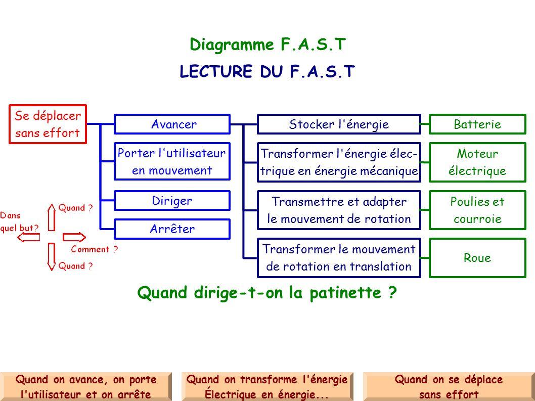 Diagramme F.A.S.T LECTURE DU F.A.S.T Quand dirige-t-on la patinette