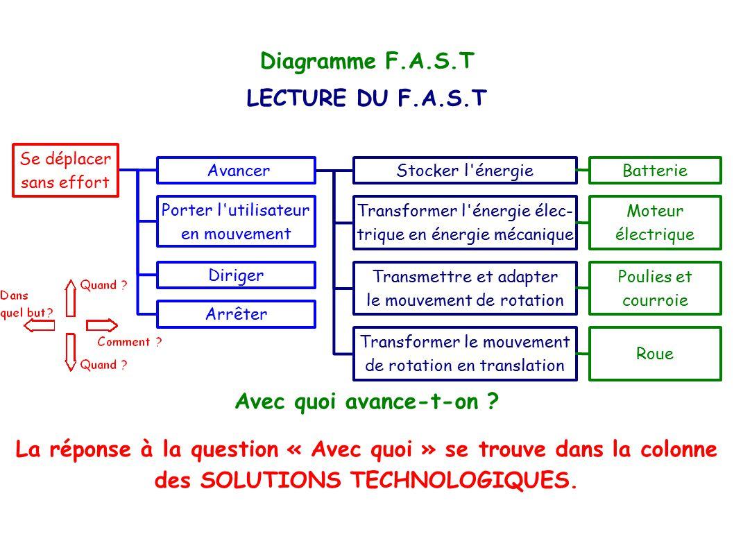 Diagramme F.A.S.T LECTURE DU F.A.S.T Avec quoi avance-t-on