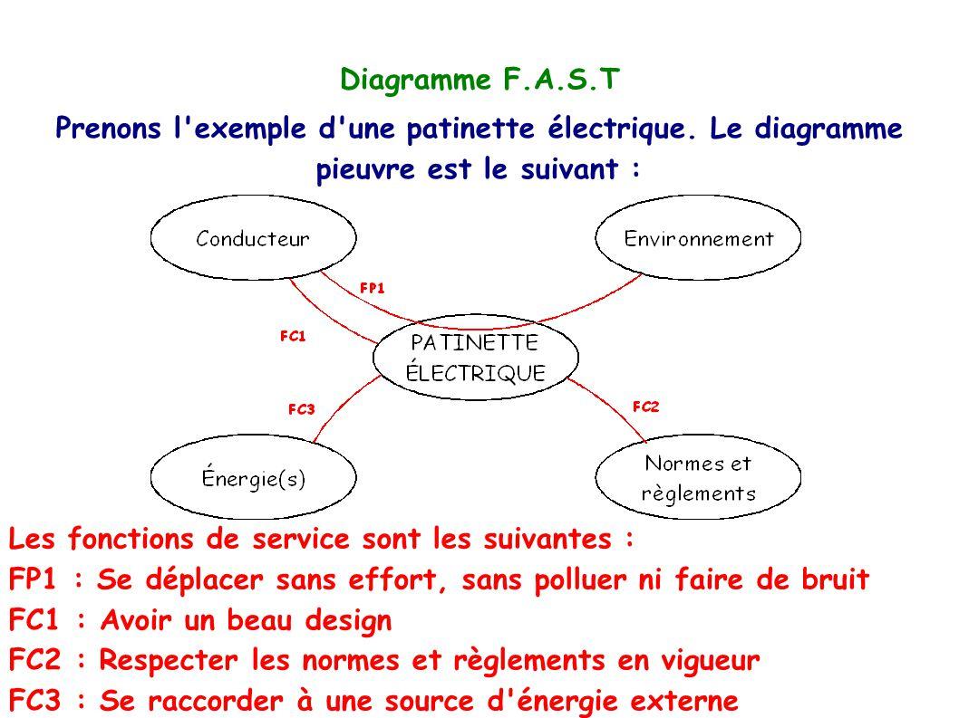 Diagramme F.A.S.T Prenons l exemple d une patinette électrique. Le diagramme pieuvre est le suivant :