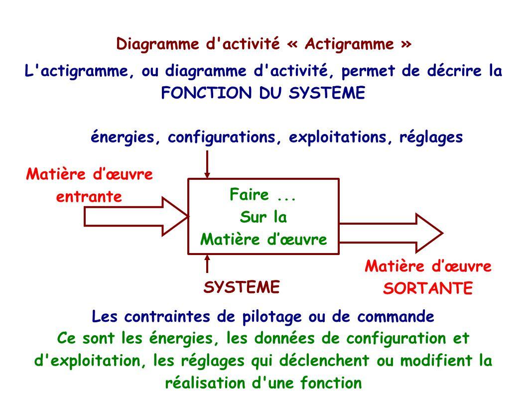 Diagramme F A S T Diagramme D Activit 233 171 Actigramme