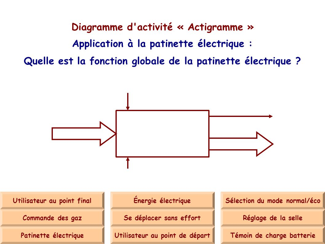 Diagramme d activité « Actigramme »
