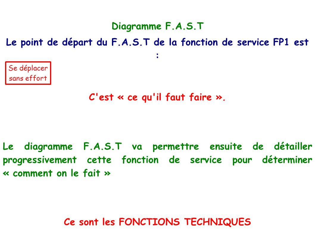 Le point de départ du F.A.S.T de la fonction de service FP1 est :