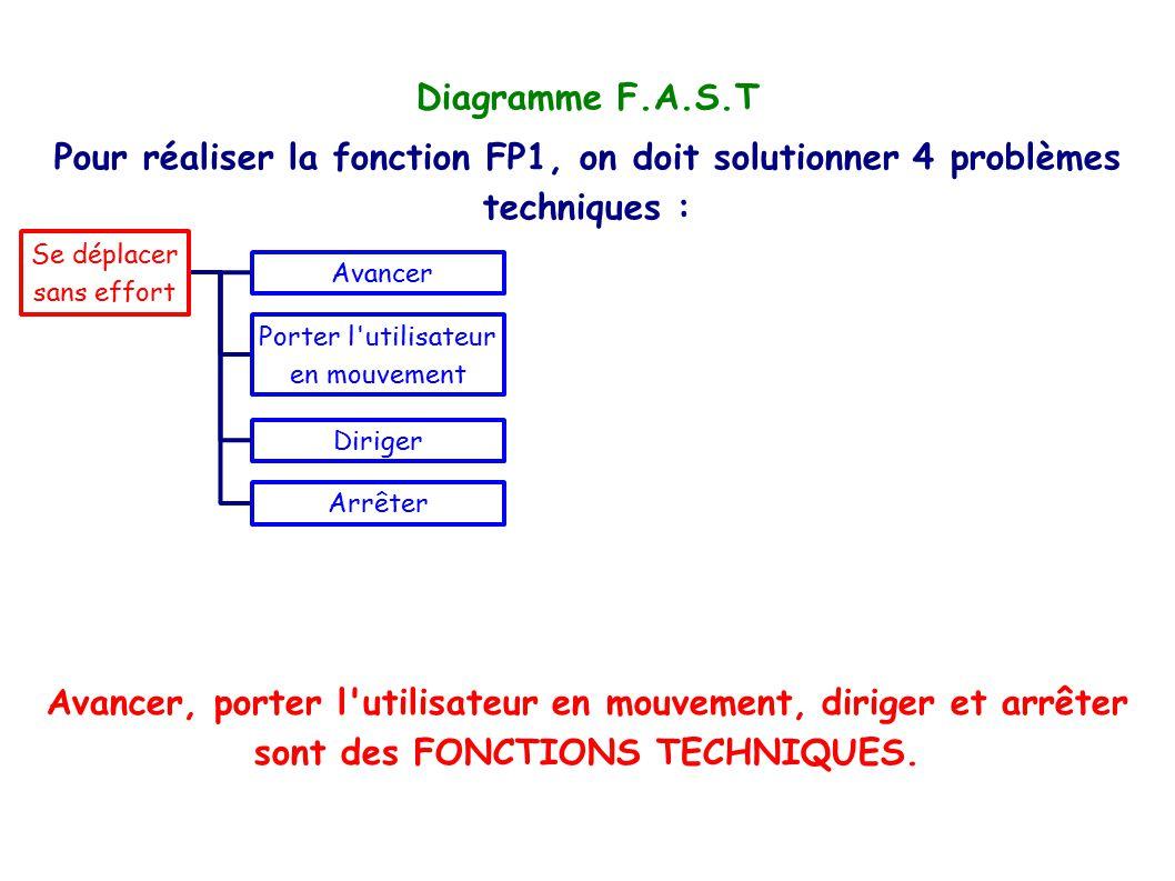 Diagramme F.A.S.T Pour réaliser la fonction FP1, on doit solutionner 4 problèmes techniques : Se déplacer.