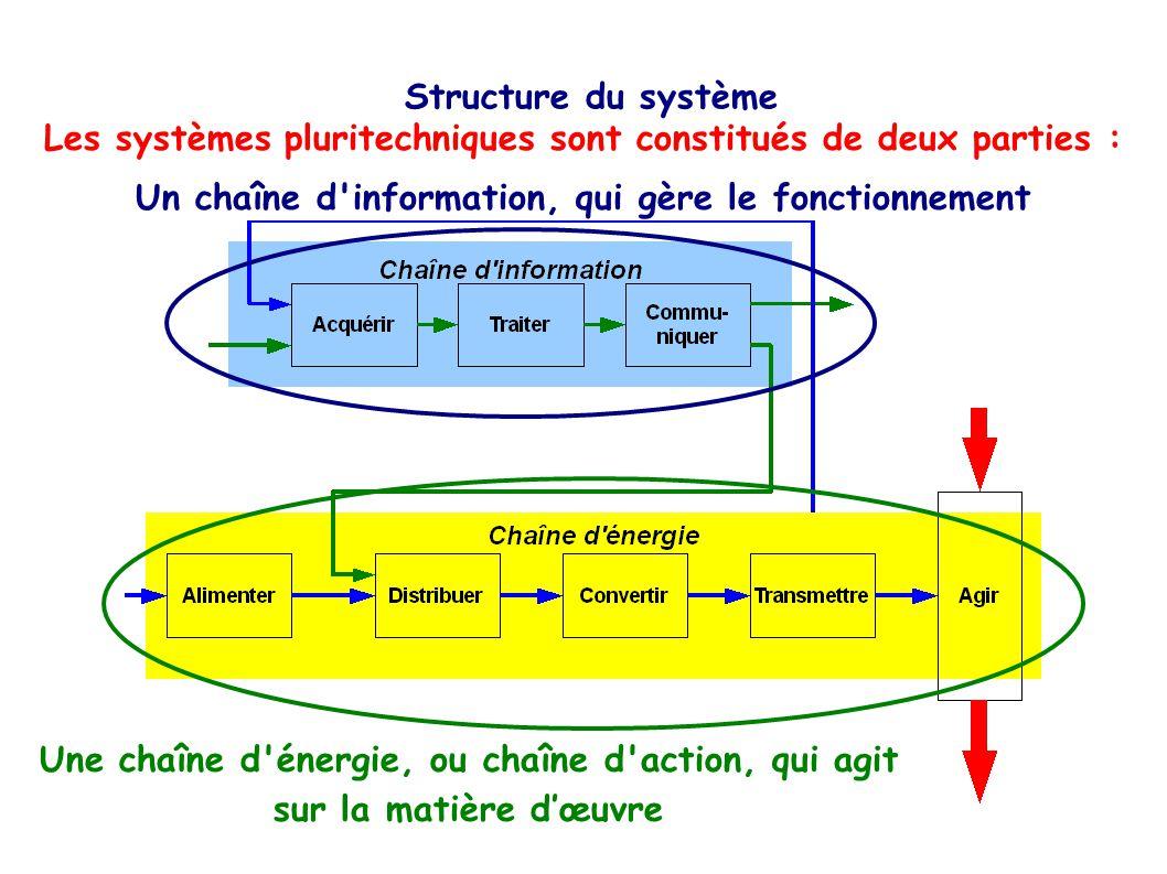 Les systèmes pluritechniques sont constitués de deux parties :