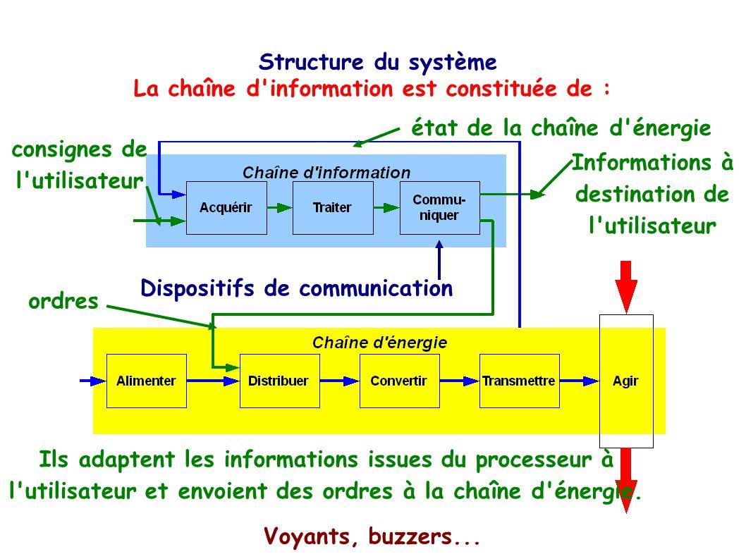 La chaîne d information est constituée de :