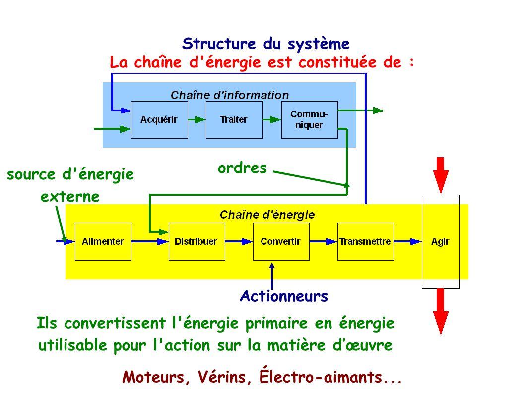 La chaîne d énergie est constituée de :