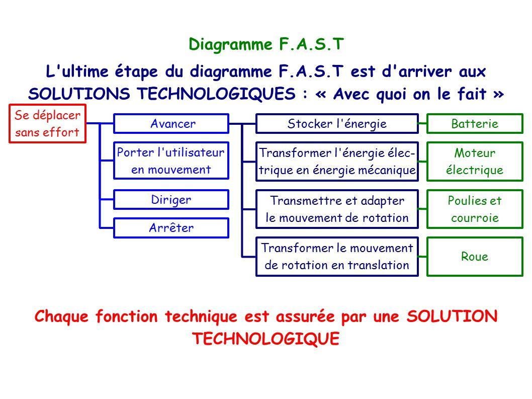 Chaque fonction technique est assurée par une SOLUTION TECHNOLOGIQUE