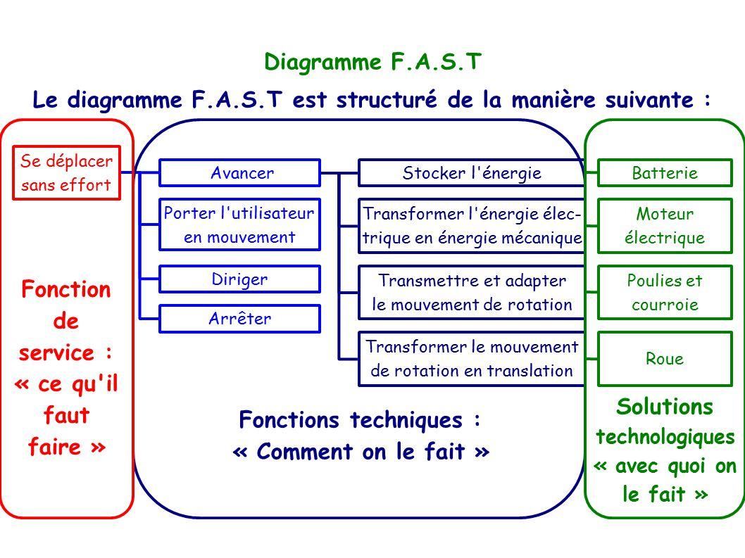Le diagramme F.A.S.T est structuré de la manière suivante :