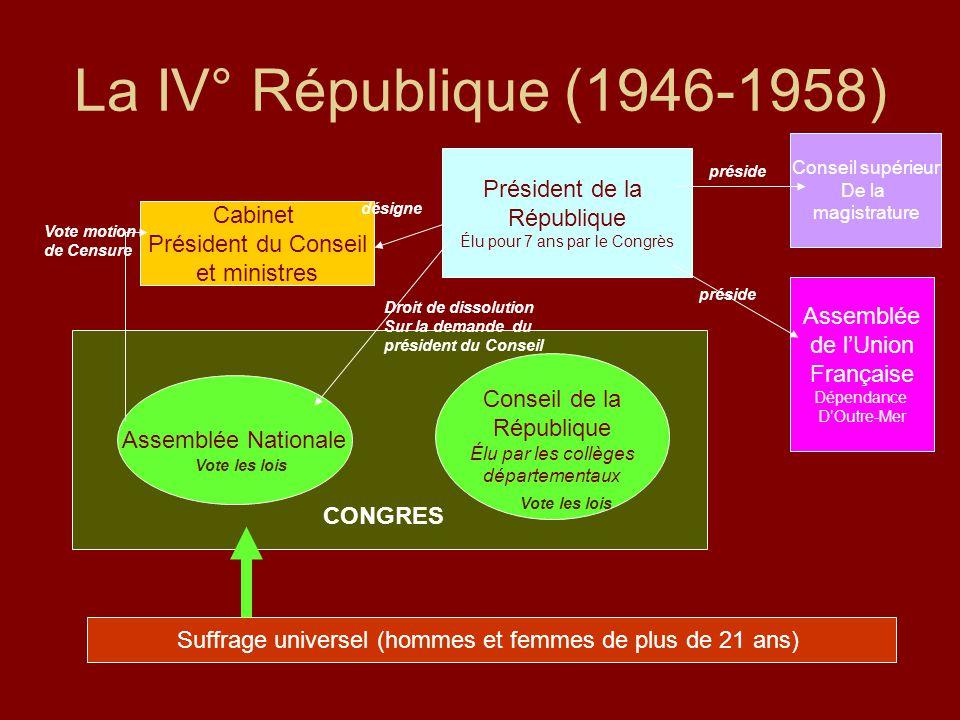 La d mocratie de 1848 nos jours ppt t l charger - Chef de cabinet du president de la republique ...