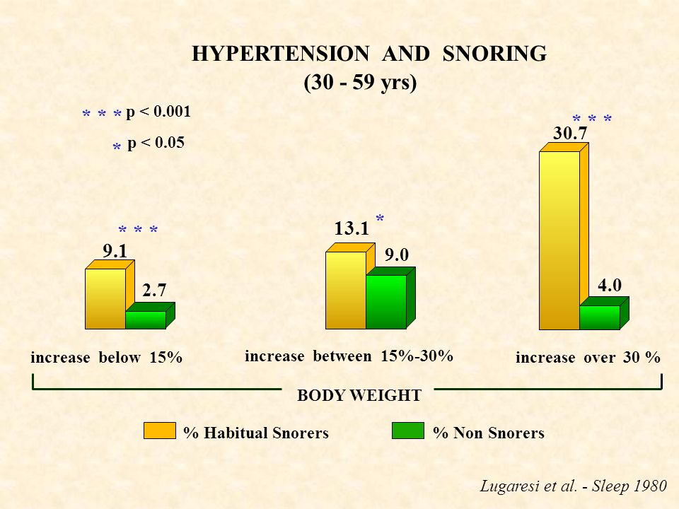 HYPERTENSION AND SNORING (30 - 59 yrs)