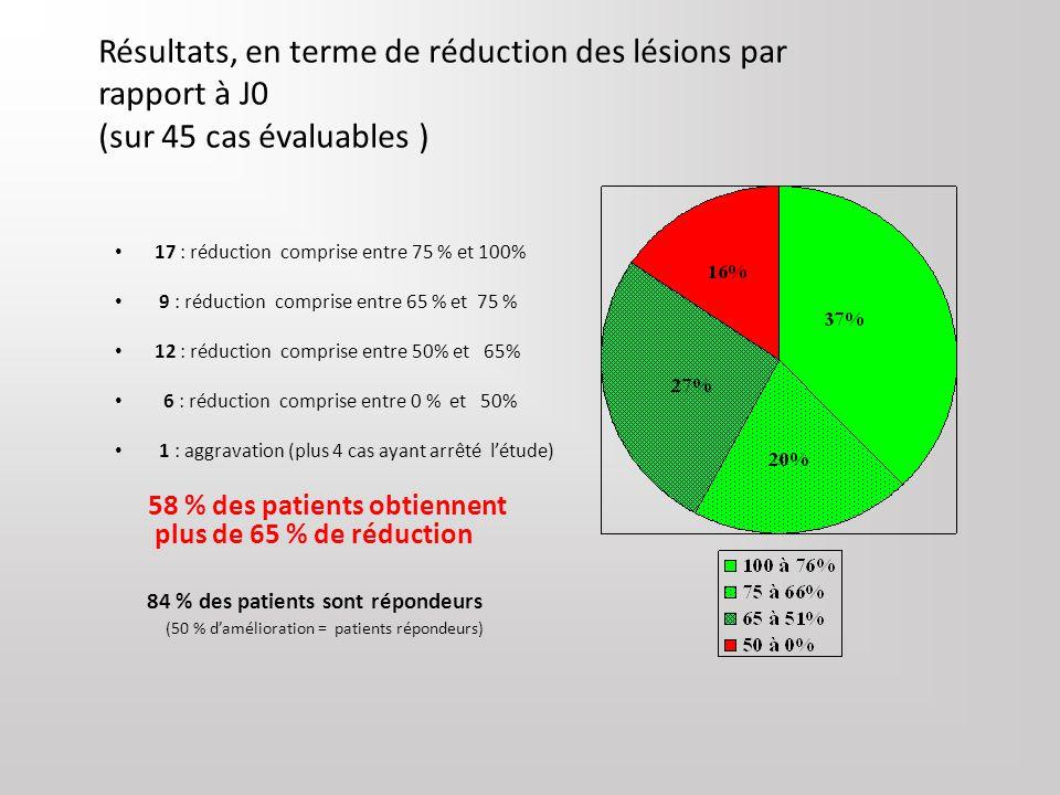 Laser et acné Dr A Le Pillouer-Prost, Dermatologue, centre