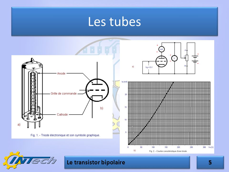 Le transistor bipolaire ppt t l charger for Le transistor