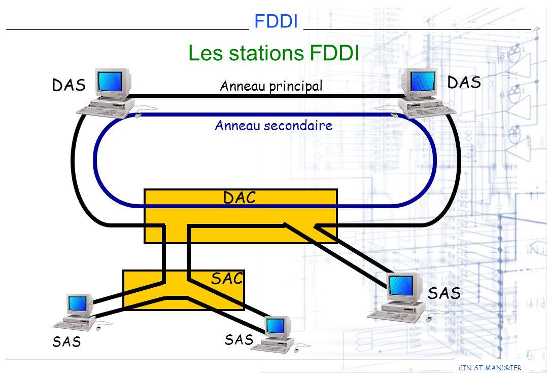 Fiber distributed data interface ppt tlcharger les stations fddi das das dac sac sas anneau principal pooptronica