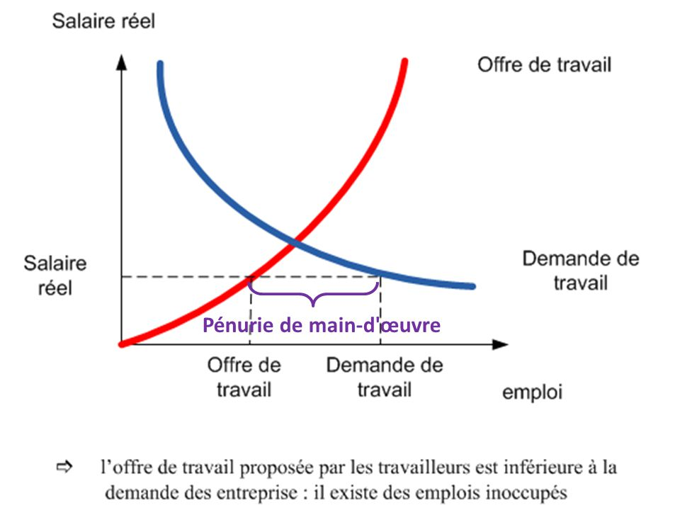 March du travail et relation salariale ppt t l charger for Taux horaire main d oeuvre garage