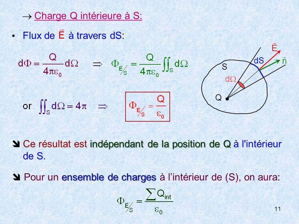  Charge Q intérieure à S: