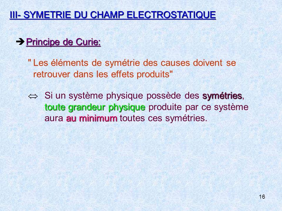 III- SYMETRIE DU CHAMP ELECTROSTATIQUE