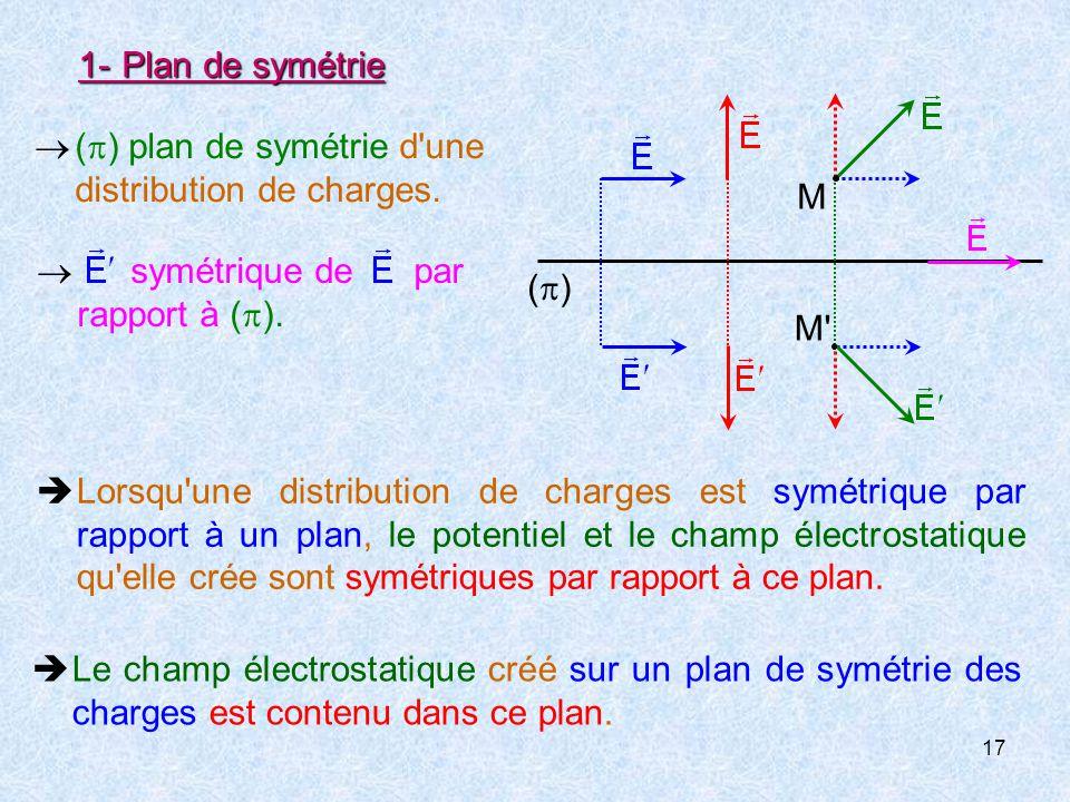1- Plan de symétrie M. M  () plan de symétrie d une distribution de charges. ()  symétrique de par rapport à ().