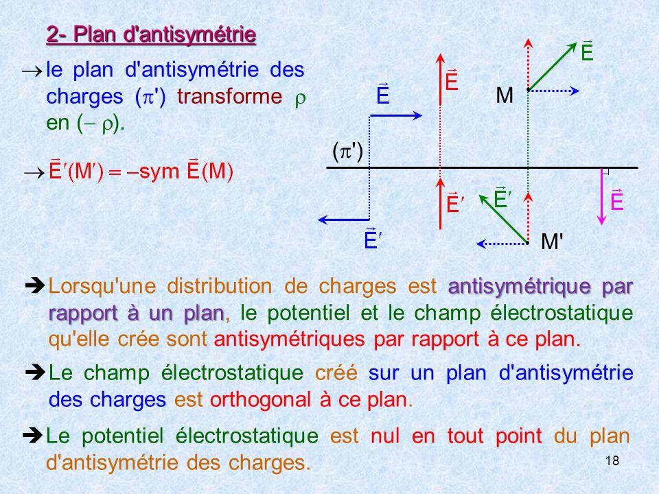 2- Plan d antisymétrie ( ) M M.  le plan d antisymétrie des charges ( ) transforme  en ( ).