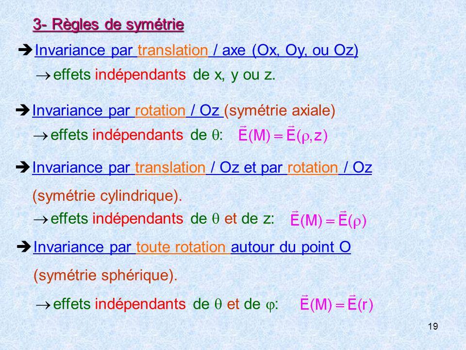 3- Règles de symétrie  Invariance par translation / axe (Ox, Oy, ou Oz)  effets indépendants de x, y ou z.