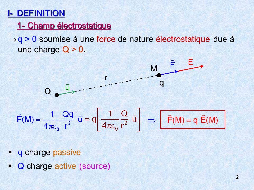 I- DEFINITION 1- Champ électrostatique. q.  q > 0 soumise à une force de nature électrostatique due à une charge Q > 0.