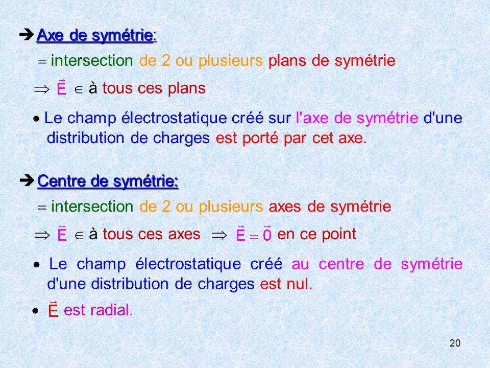  Axe de symétrie:  intersection de 2 ou plusieurs plans de symétrie.   à tous ces plans.
