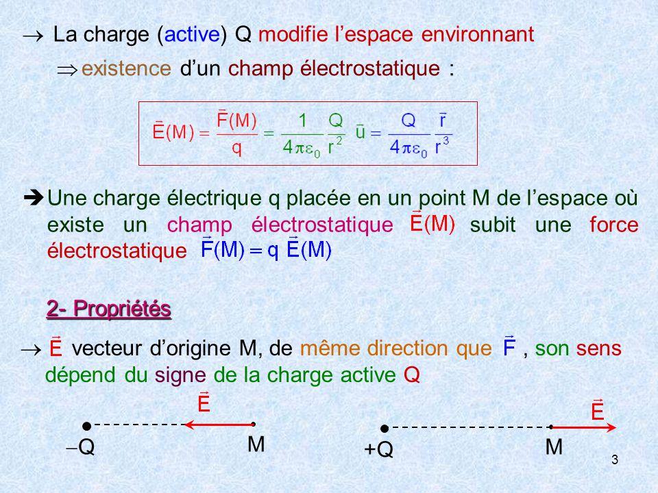  La charge (active) Q modifie l'espace environnant
