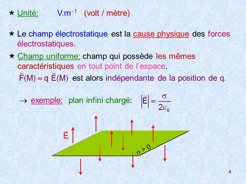  Unité: V.m1 (volt / mètre)