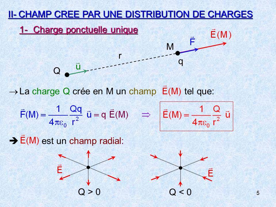 II- CHAMP CREE PAR UNE DISTRIBUTION DE CHARGES