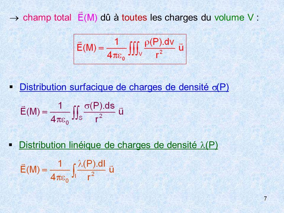  champ total dû à toutes les charges du volume V :