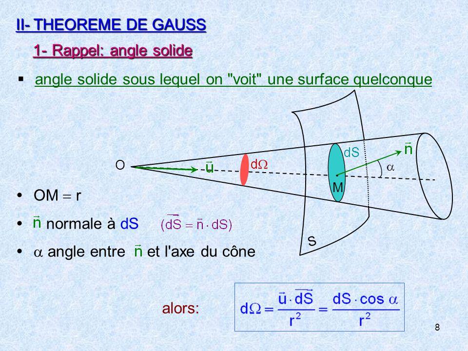 angle solide sous lequel on voit une surface quelconque
