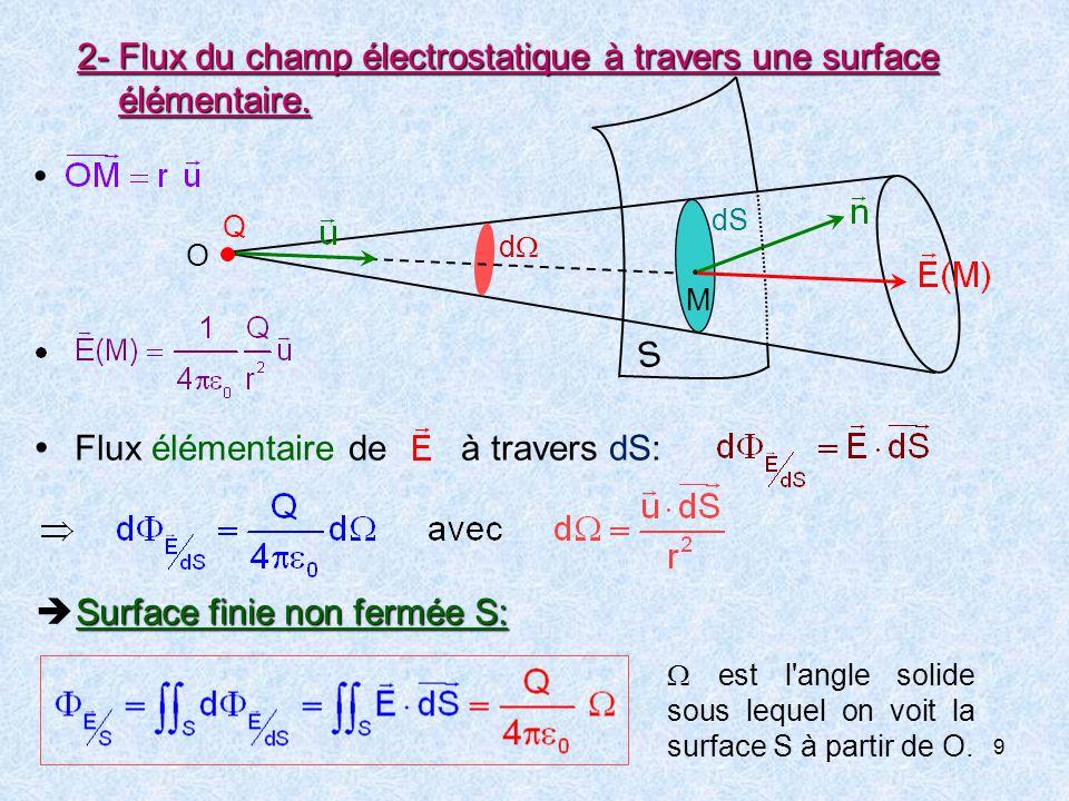 2- Flux du champ électrostatique à travers une surface élémentaire.