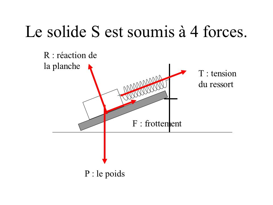 Le solide S est soumis à 4 forces.