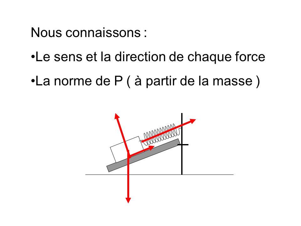 Nous connaissons : Le sens et la direction de chaque force La norme de P ( à partir de la masse )