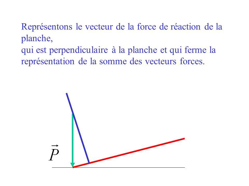 Représentons le vecteur de la force de réaction de la planche, qui est perpendiculaire à la planche et qui ferme la représentation de la somme des vecteurs forces.