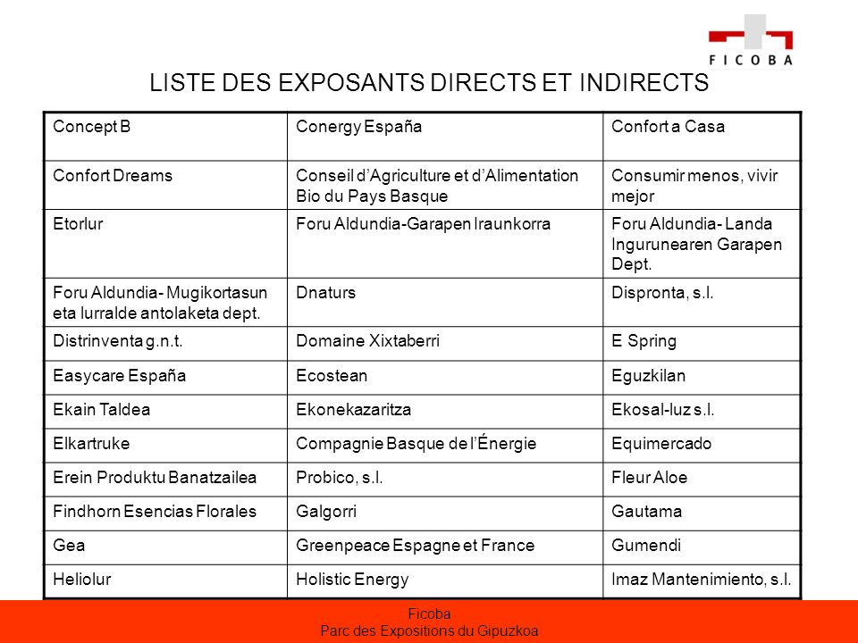 LISTE DES EXPOSANTS DIRECTS ET INDIRECTS