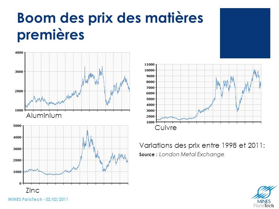Boom des prix des matières premières