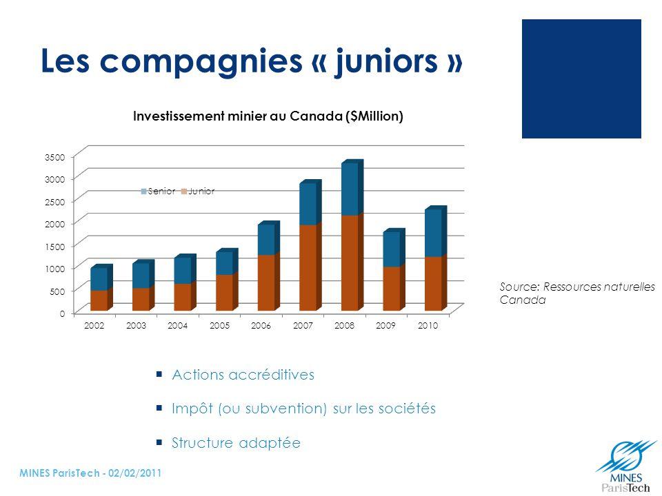 Les compagnies « juniors »