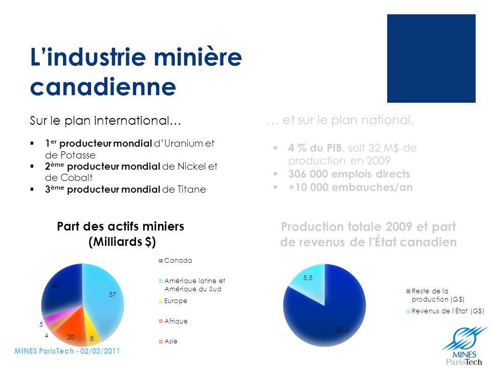 L'industrie minière canadienne