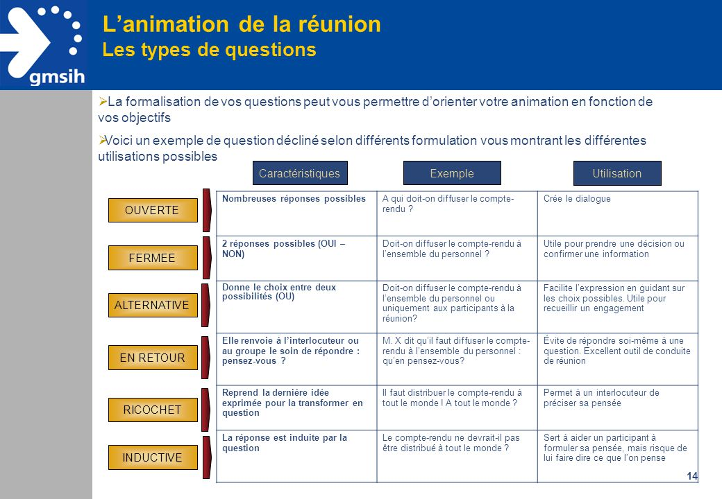 L'animation de la réunion Les types de questions