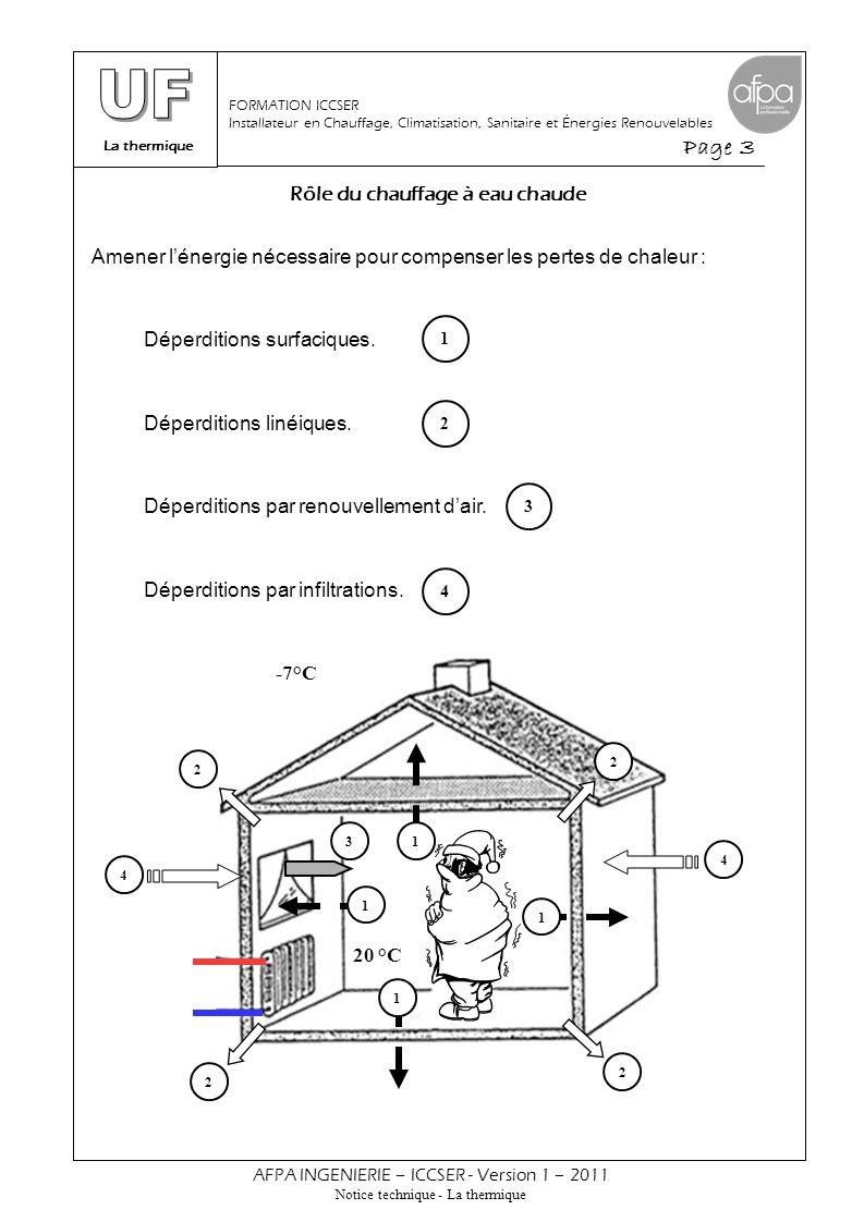 Modes de transmission de la chaleur