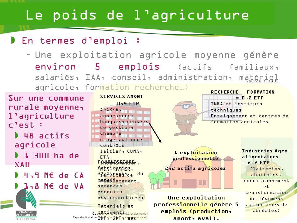L agriculture et agroalimentaire de l ille et vilaine ppt video online t l charger - Chambre d agriculture offre d emploi ...