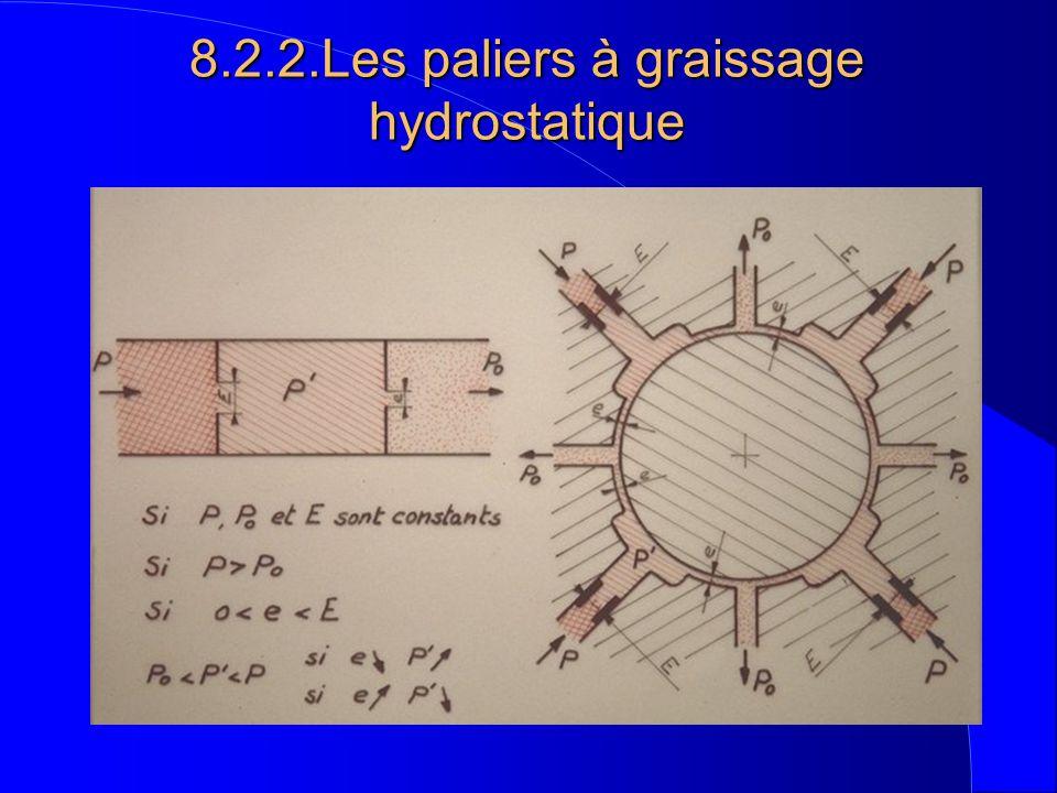 8.2.2.Les paliers à graissage hydrostatique