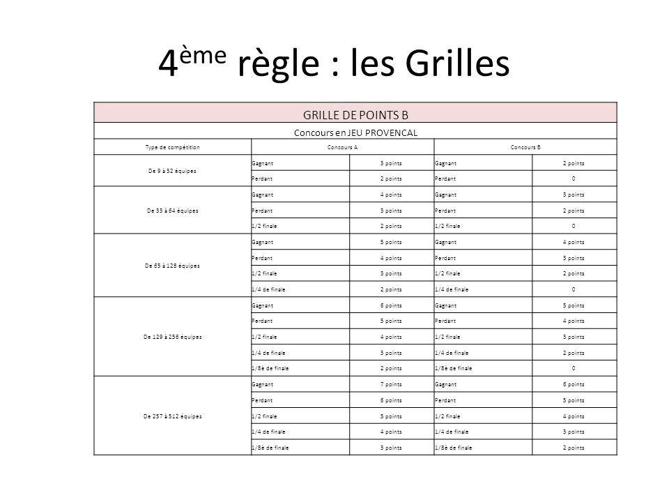 Classification pour 2015 selon la f d ration fran aise de - Nouvelle grille indiciaire categorie b 2015 ...