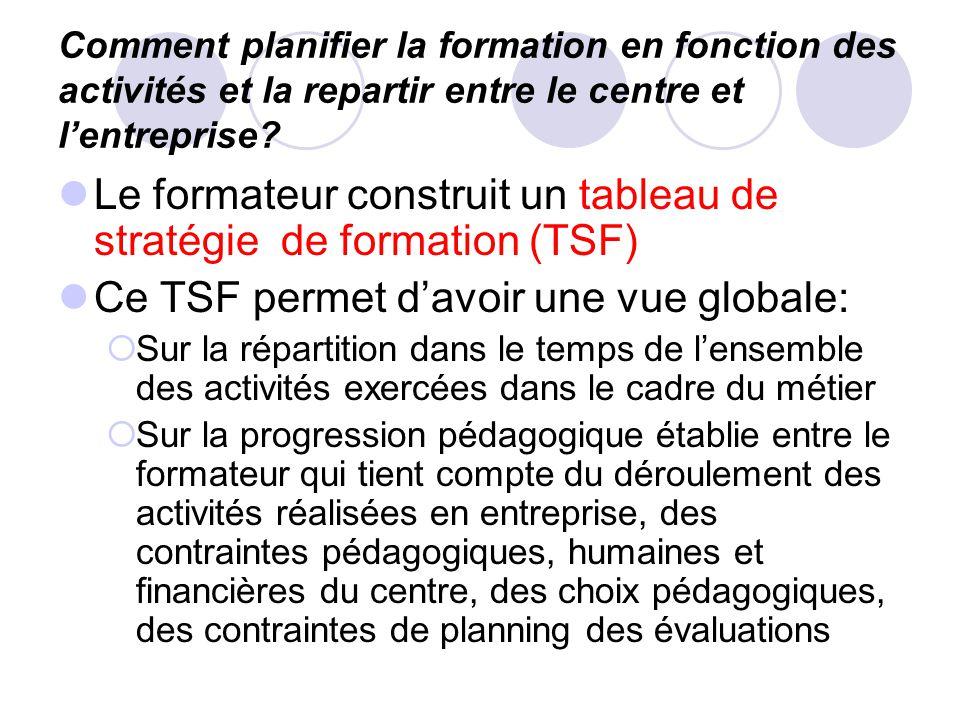 Le formateur construit un tableau de stratégie de formation (TSF)