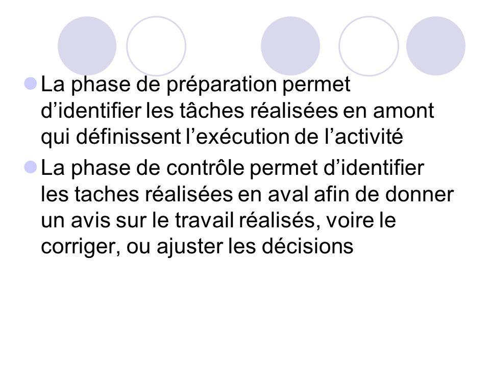 La phase de préparation permet d'identifier les tâches réalisées en amont qui définissent l'exécution de l'activité